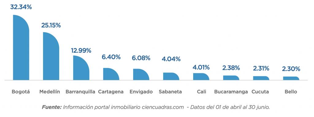 Informe Trimestral de ciencuadras.com