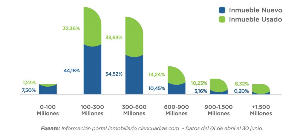 Informe Trimestral de ciencuadras.com grafico 2