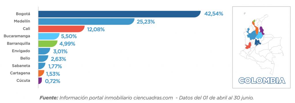 Informe Trimestral de ciencuadras.com grafico 3